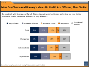 Majority Of Americans Think Ideology Will Affect High Court's Ruling On Health Law