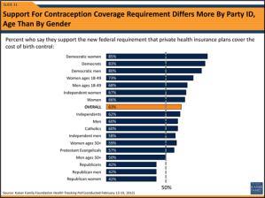Poll: Most Americans Support Contraception Rule