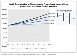 Groups Push For Tough Health Spending Targets In Massachusetts