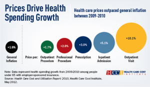 Higher Prices Charged By Hospitals, Other Providers, Drove Health Spending During Downturn