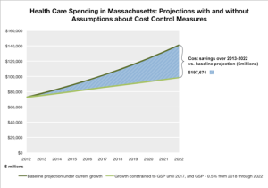 Mass. Aims To Set First-In-Nation Health Care Spending Target