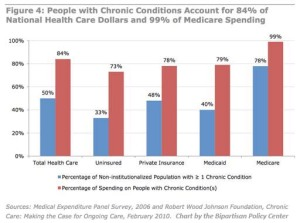 Seven Factors Driving Up Your Health Care Costs