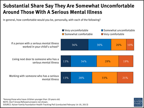 Americans Uncomfortable Around Mentally Ill Despite ...
