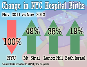 Post-Sandy, NYU Langone Has Reopened, But Can It Regain Market Share?