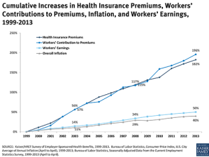 Family Insurance Premiums Rise 4 Percent For 2nd Year In Row, Survey Finds