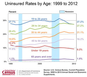 48 Million Americans Remain Uninsured, Census Bureau Reports