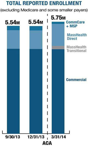 Mass. Inches Toward Health Insurance For All