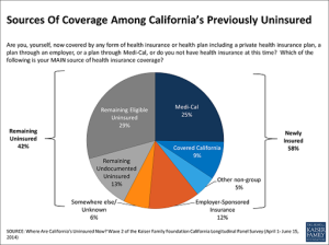 California Makes Significant Progress In Enrolling Previously Uninsured, Survey Finds